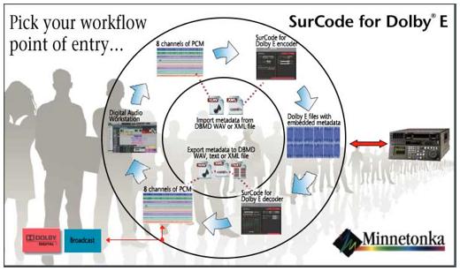 synoptique-surcode